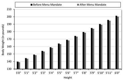 The Impact of Menu Mandates on Body Weight