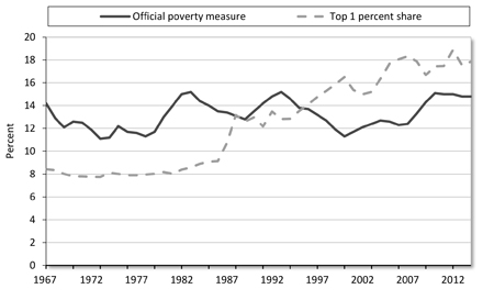 causes of poverty in america crack