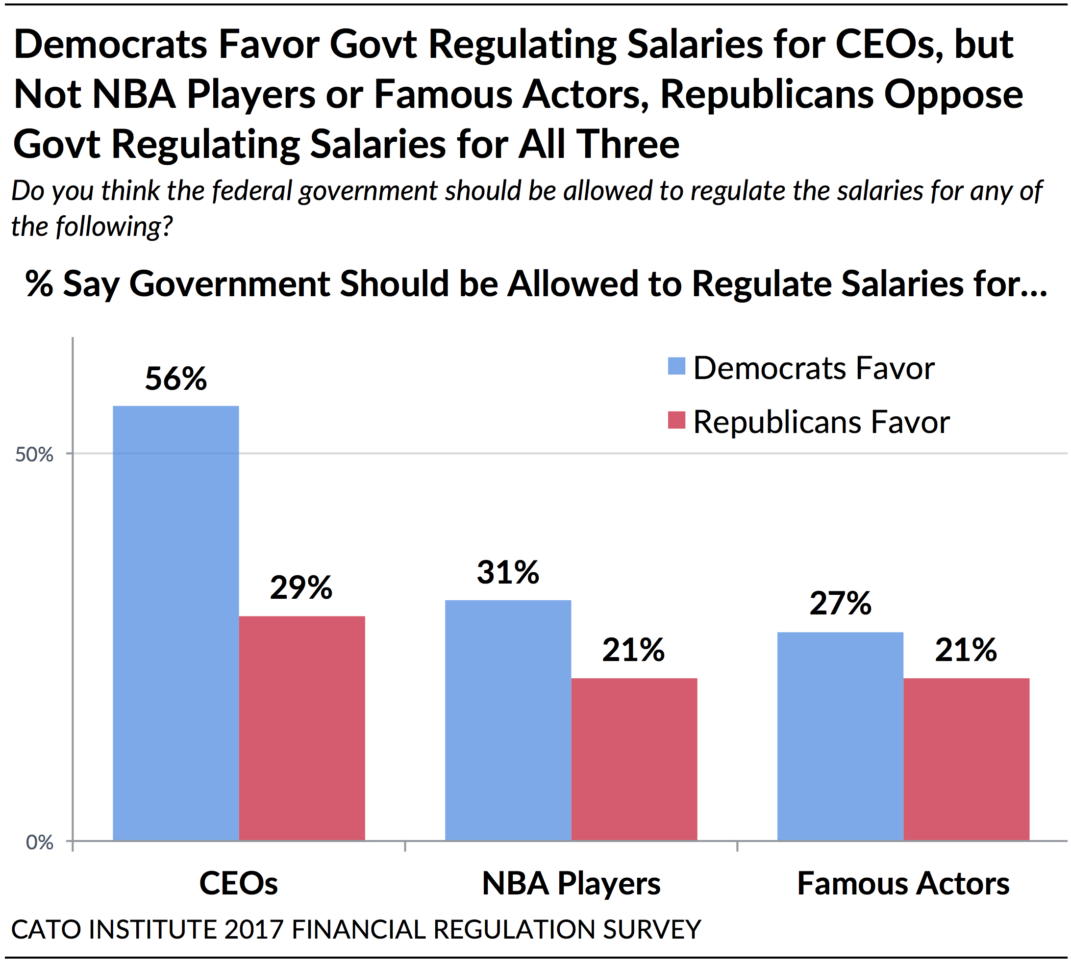 wall street vs. the regulators: public attitudes on banks, financial