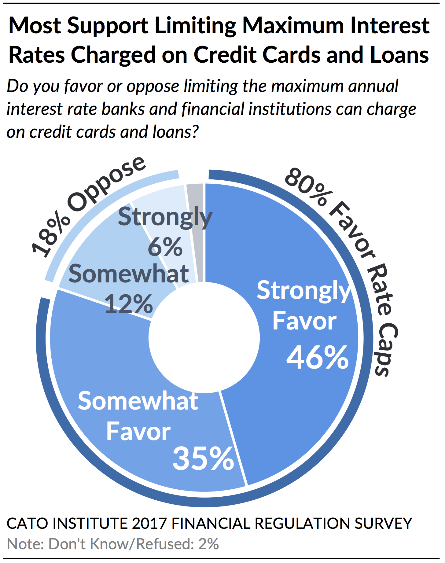 Wall Street vs  The Regulators: Public Attitudes on Banks