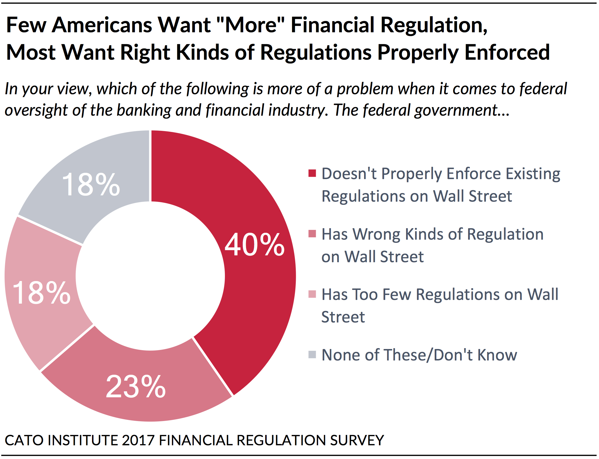 Wall Street Vs The Regulators Public Attitudes On Banks Financial Regulation Consumer Finance And The Federal Reserve Cato Institute