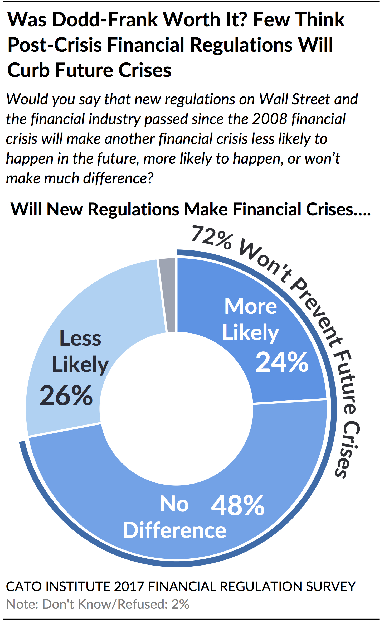 Banking crisis and crisis dating advice