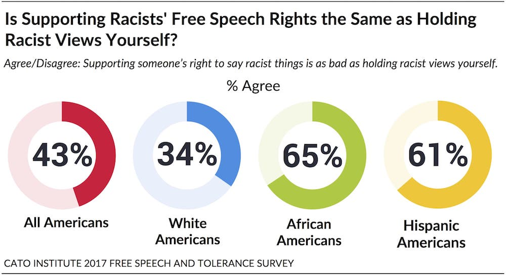 The State Of Free Speech And Tolerance In America Cato Institute