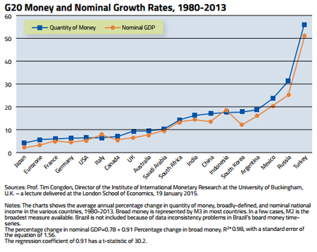 The IMF Experts Flunk, Again