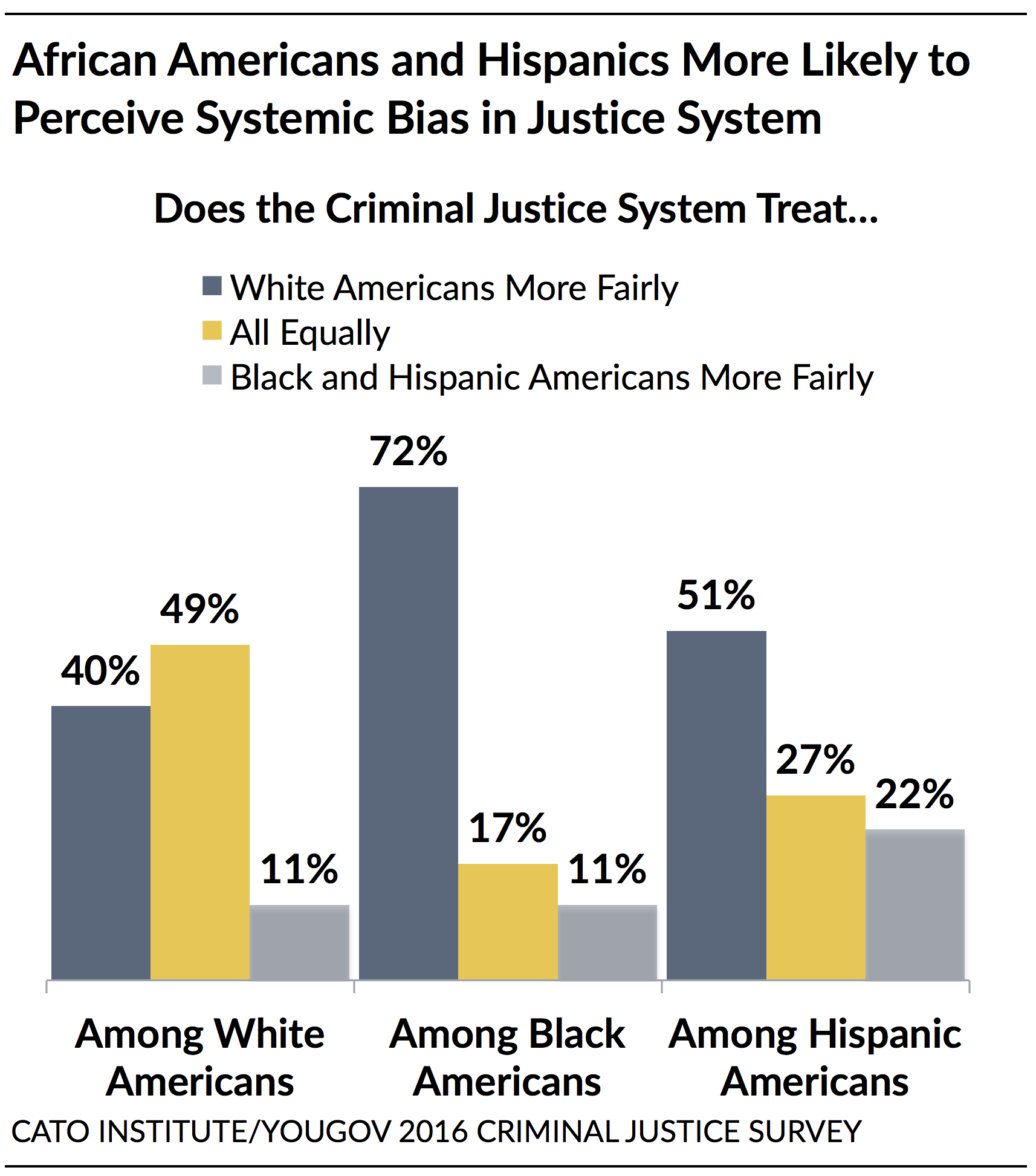 Americans Are Still Failing To Identify >> Policing In America Understanding Public Attitudes Toward The