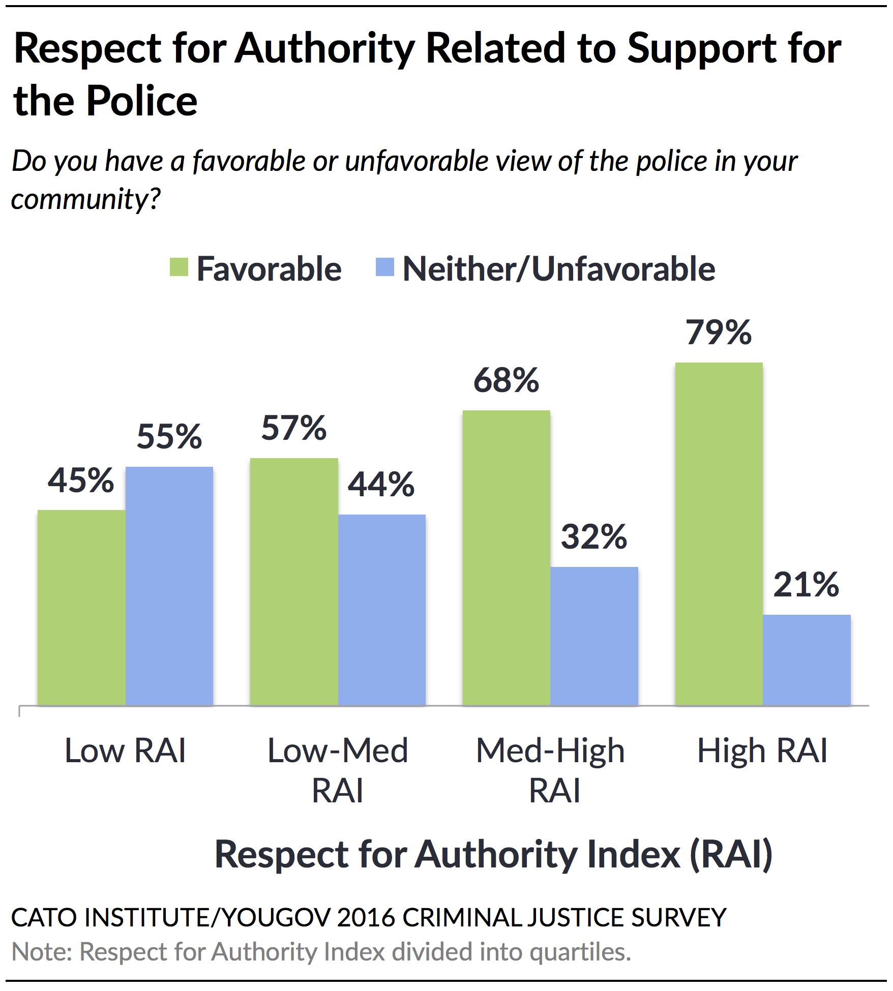 Policing in America: Understanding Public Attitudes Toward