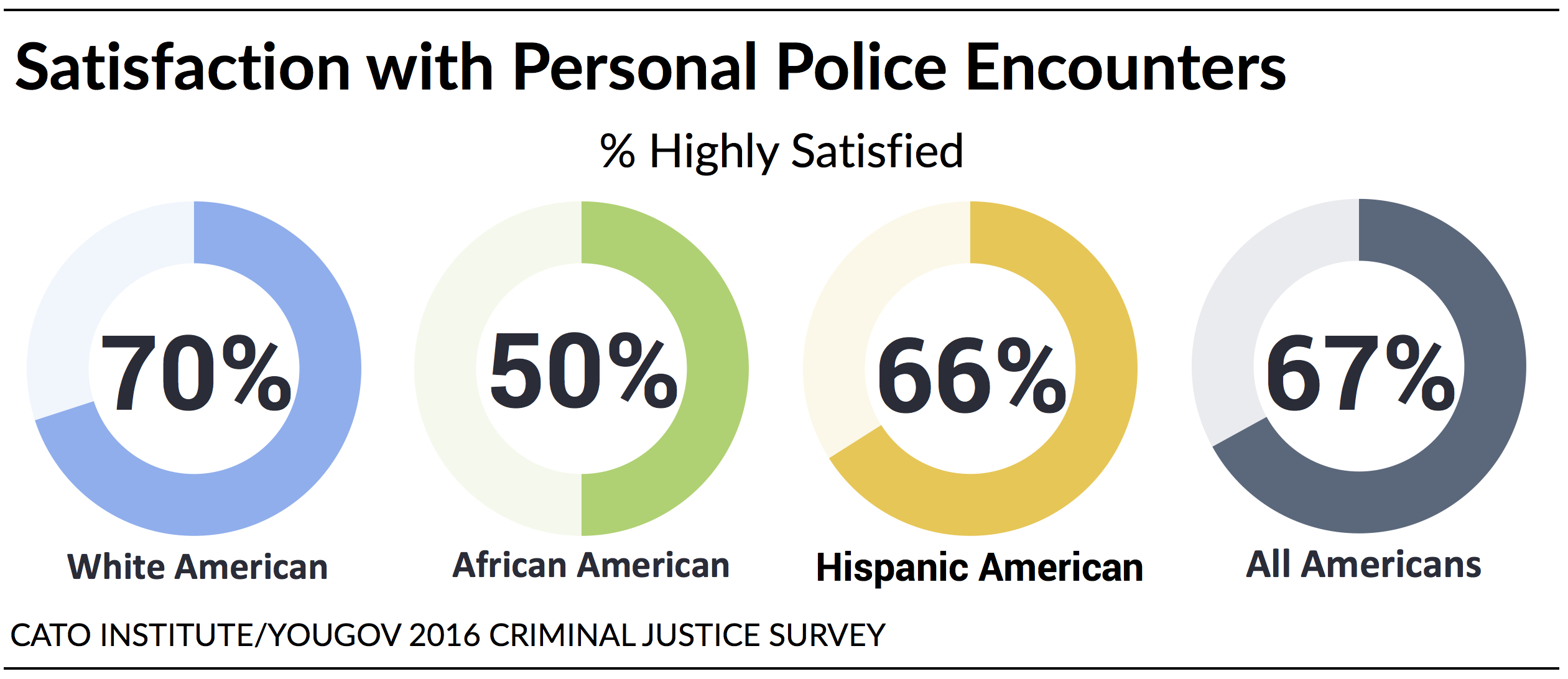Policing in america understanding public attitudes toward the as a share of all respondents both those with and without personal police contact in the past five years 56 of white americans report having had a fandeluxe Images