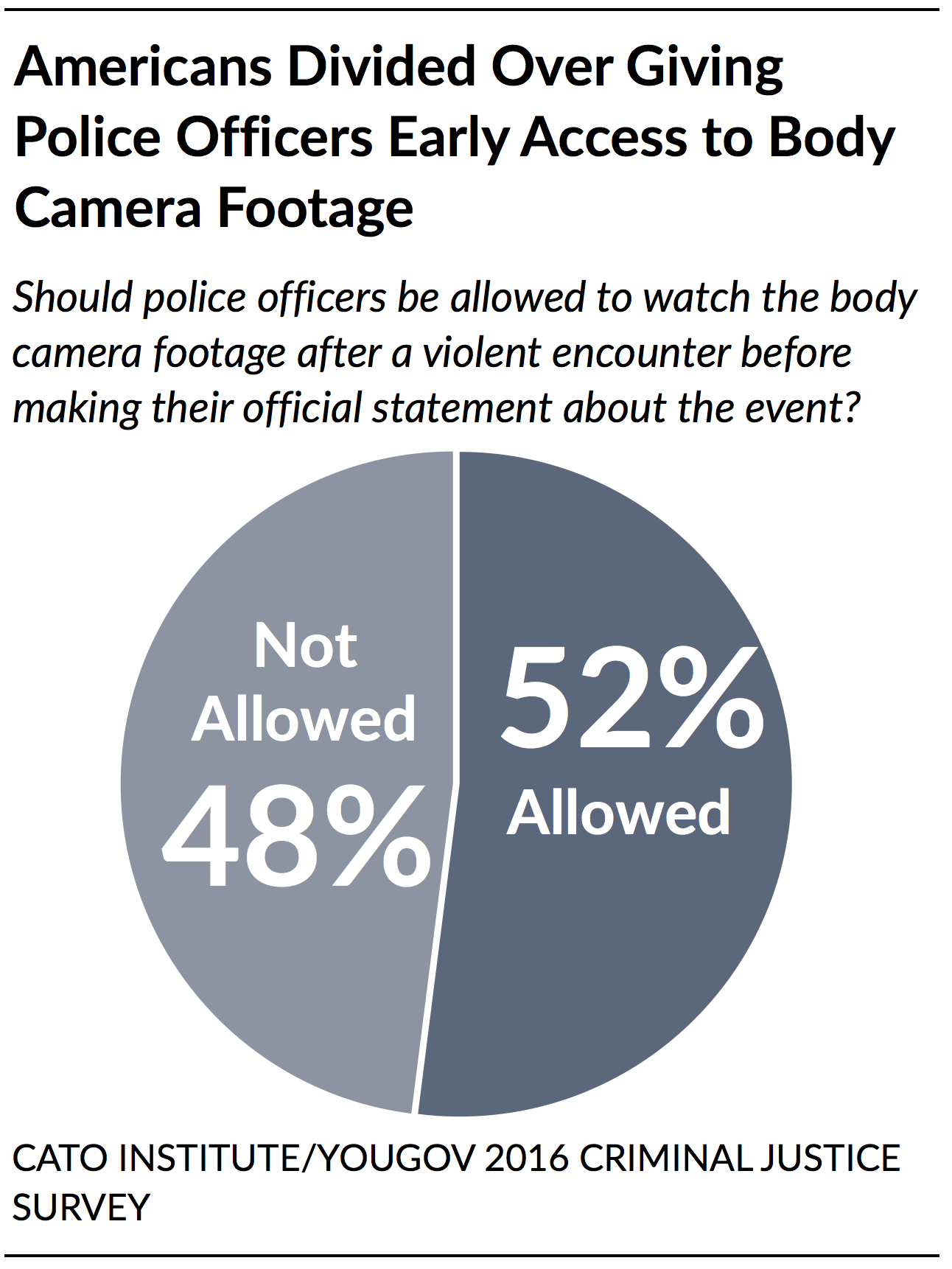 Policing In America Understanding Public Attitudes Toward The  A Majority  Of Those With A Favorable Opinion Of Police In General Say  Officers Should Be Allowed To Watch The Video Footage Before Making A  Statement Essay On Religion And Science also The Yellow Wallpaper Essays  Essays On Health Care Reform