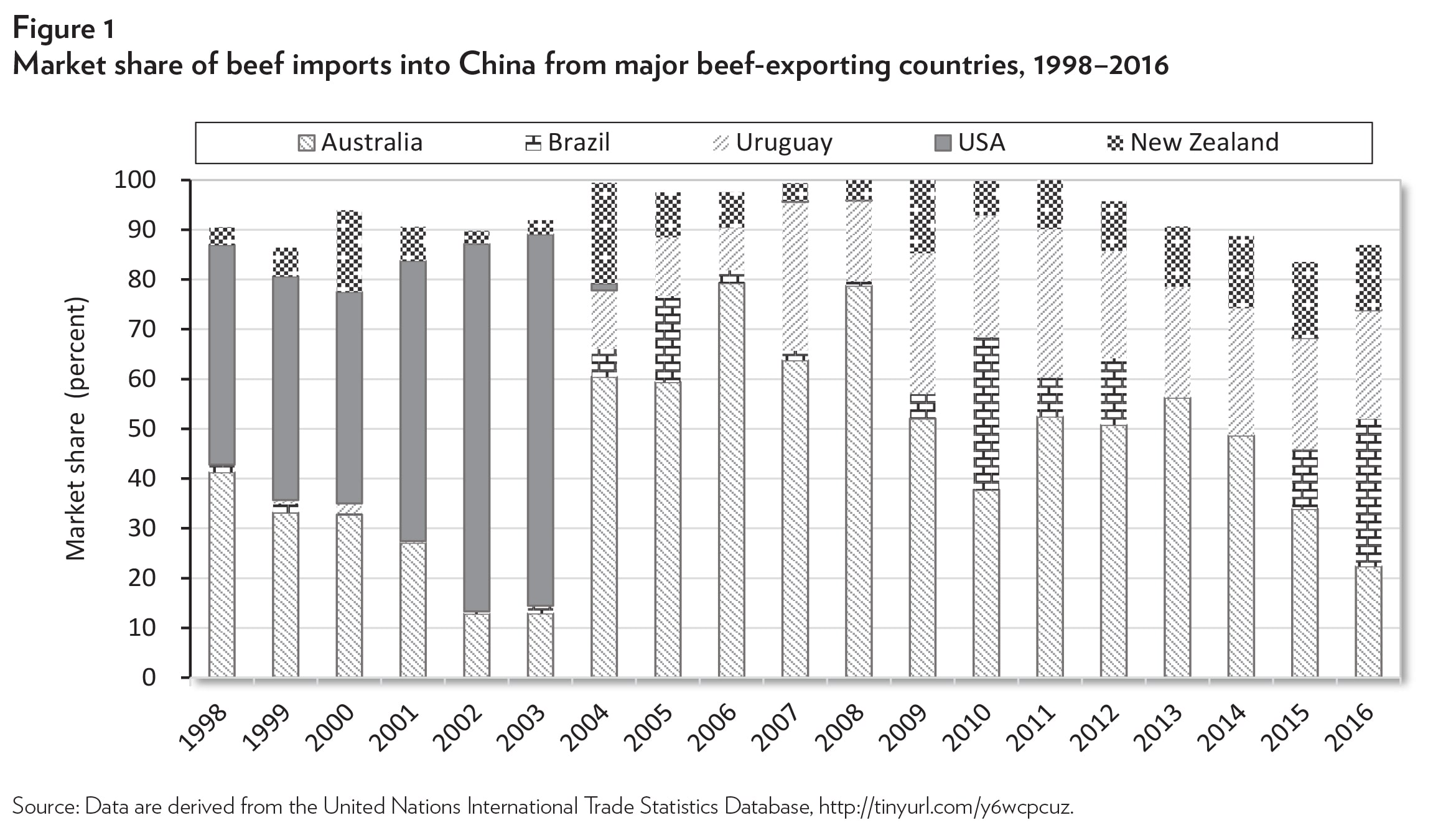 Where's the Beef? Finding a Better Way to Resolve U S -China