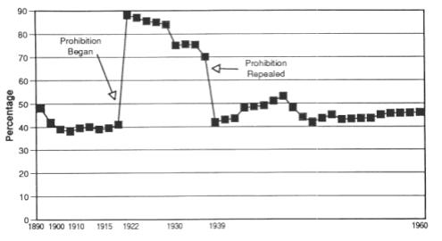 Alcohol Prohibition Was a Failure | Cato Institute