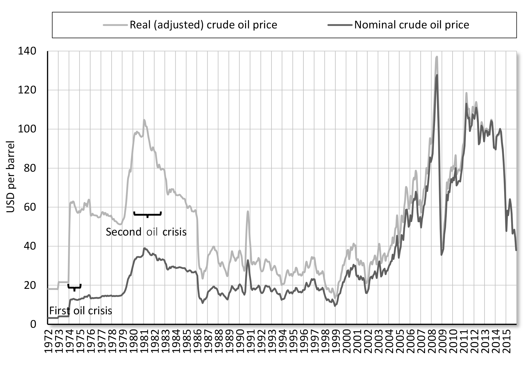 curse or blessing how institutions determine success in resource figure 1 real and nominal oil price monthly since 1972