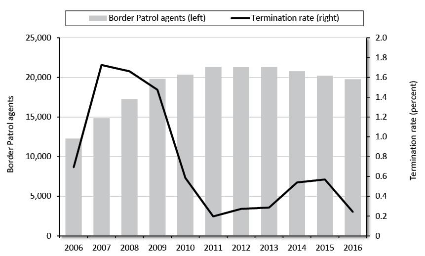 Border Patrol Termination Rates: Discipline and Performance