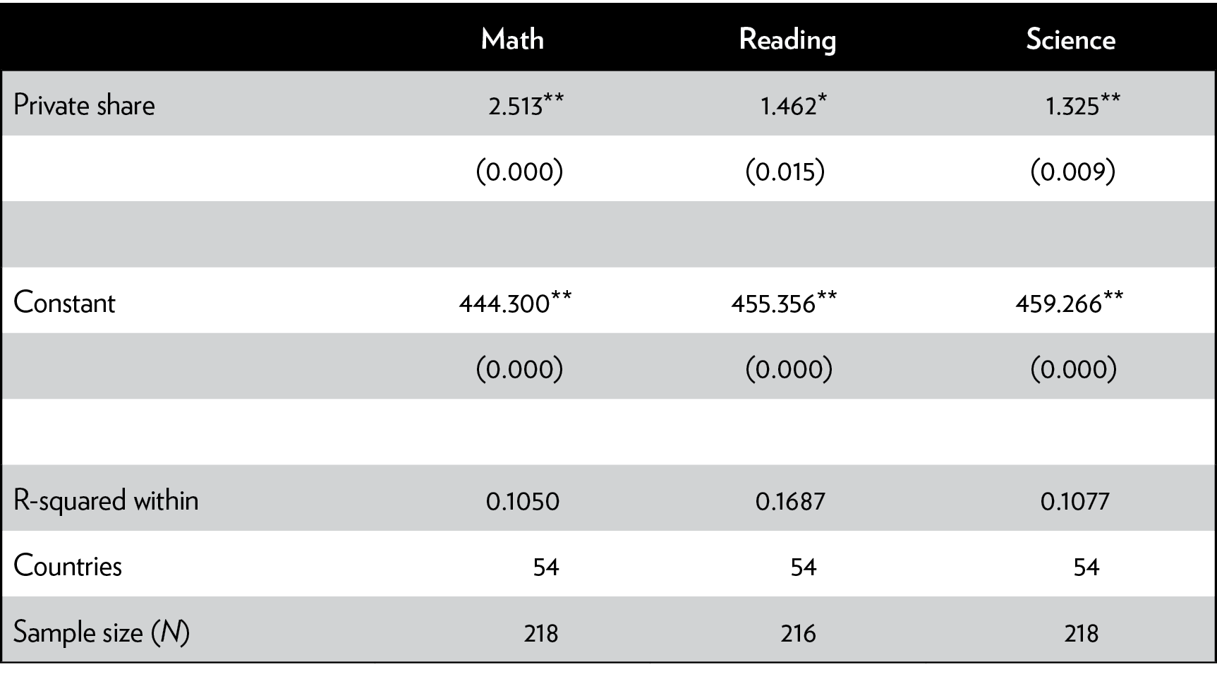 Studies From The Cato Institute Voucher Shell Rp 400000 Table 2 Effect Of 1 Percentage Point Increase In Private Schooling On Programme For International Student Assessment Pisa Scale Scores