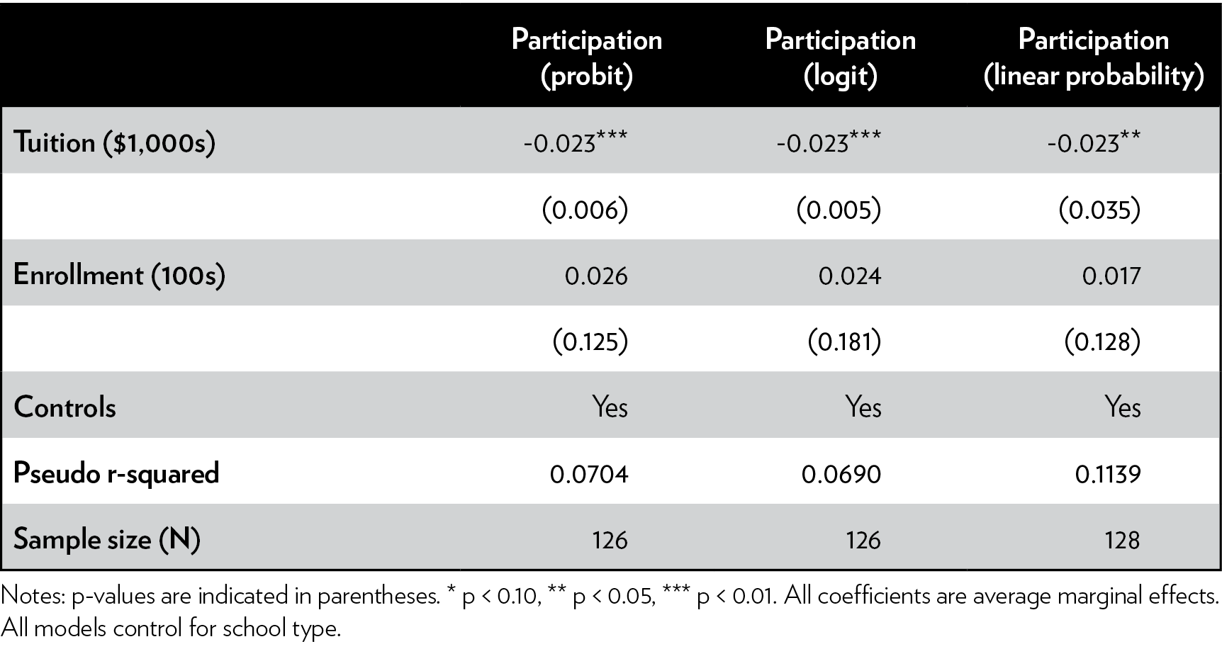 New Study Suggest Voucher Programs Are >> Who Participates An Analysis Of School Participation Decisions In