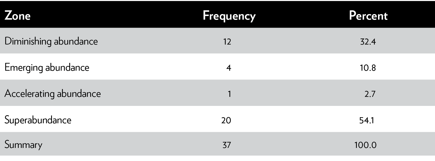 35f6493f41 Table 2  Frequency of PEP values based on the Simon Abundance Framework  zones