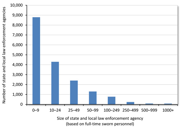 Albuquerque Police Records Database
