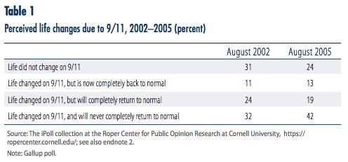 Public Opinion and Counterterrorism Policy | Cato Institute