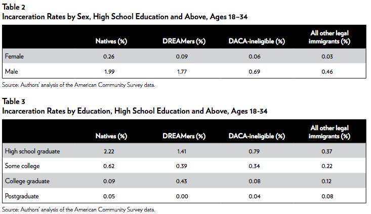 The DREAMer Incarceration Rate | Cato Institute