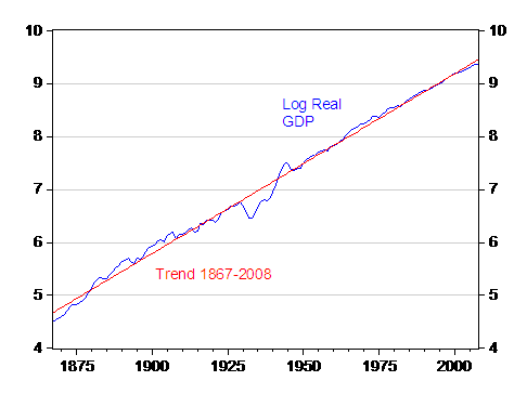 Chart showing upwards long term growth trend vs. similar line of actual output.