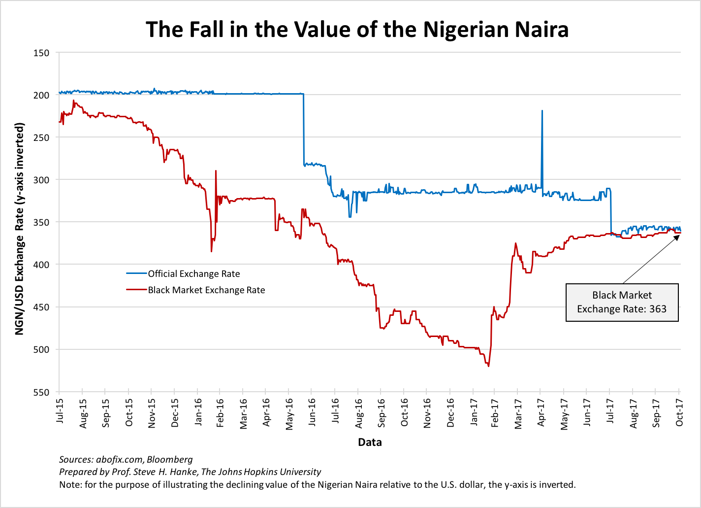 Nigeria forex exchange rate