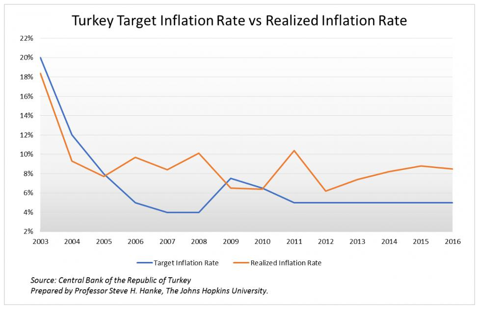 How to mismanage the turkish economy by president erdogan cato how to mismanage the turkish economy by president erdogan publicscrutiny Images