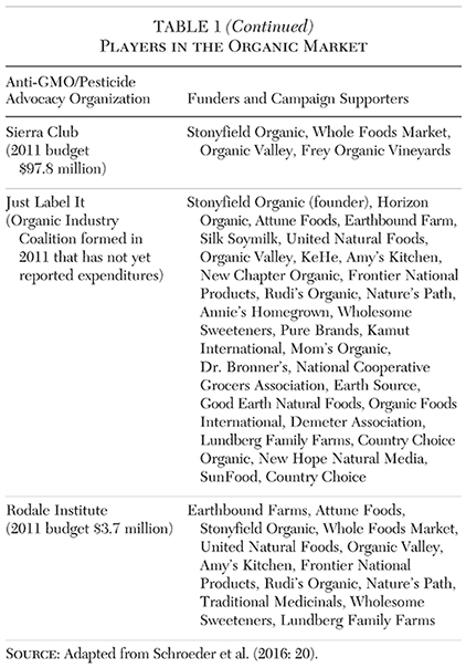 Health, Sustainability, and the Political Economy of Food Labeling