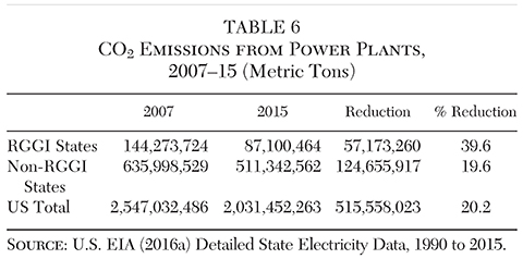 Table 7 Shows High CO2 Emission Coal Fired Generation Drops 16 Percentage  Points In Both RGGI And Non RGGI Comparison States, And Natural Gas Rises  ...