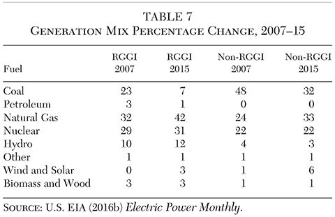 The Non RGGI Comparison States Actually Added More Wind And Solar  Generation Than The RGGI States (5.5 Percentage Points Versus 2.3), Even  After Allowing ...