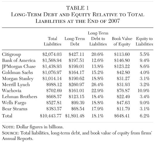Reorganization of Failing Financial Firms: A Capital