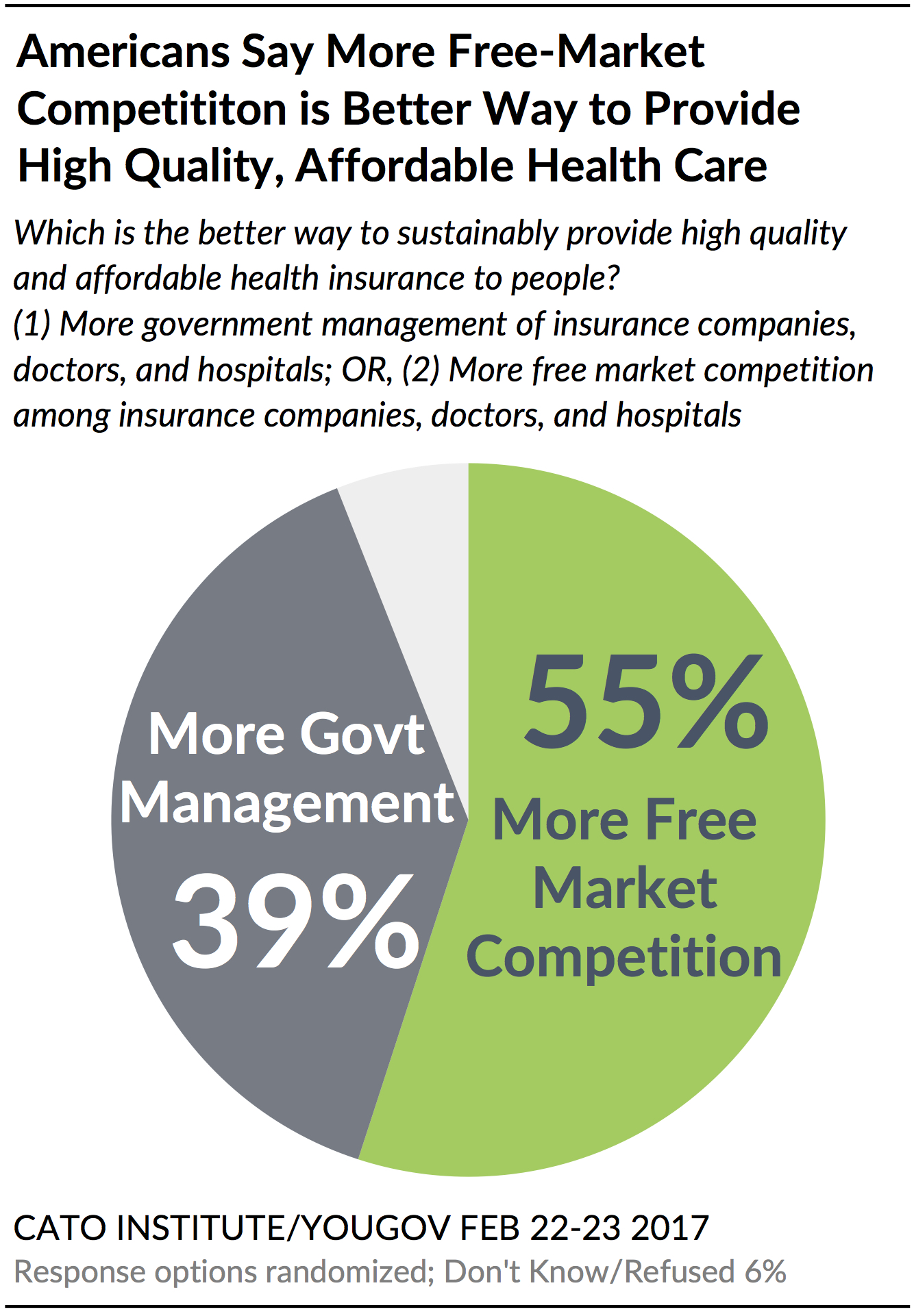 "55% of Americans Say Free Market Competition Offers ""Better"