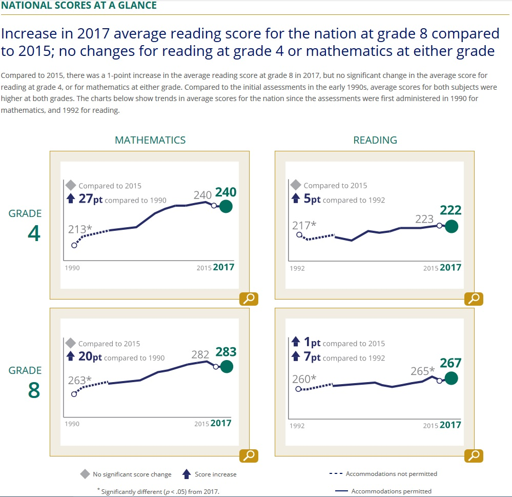 What Latest Naep Reading And Math >> No Major Lessons From New National Test Scores Cato Liberty