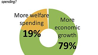 Americans say more economic growth will help people in poverty more than welfare spending