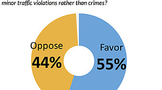 Americans favor decriminalizing drug offenses