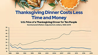 Graph showing how the real cost of Thanksgiving has gone down over time.