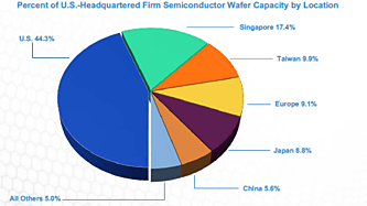 Percent of U.S.-Headquartered Firm Semiconductor Wafer Capacity by Location