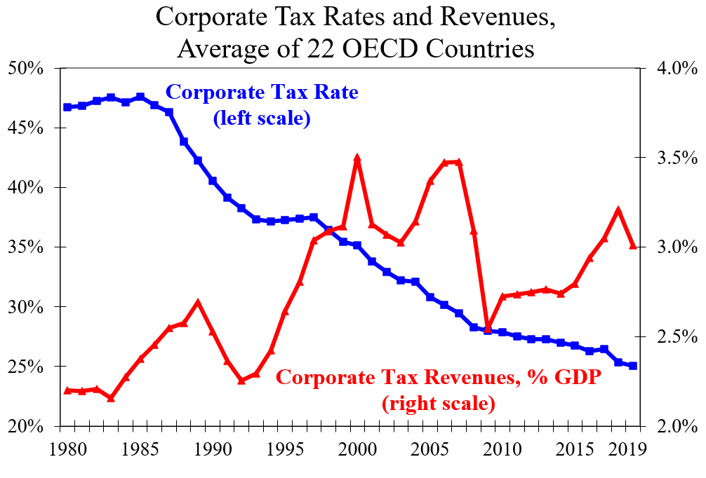 Corporate Taxes: Rates Down, Revenues Up
