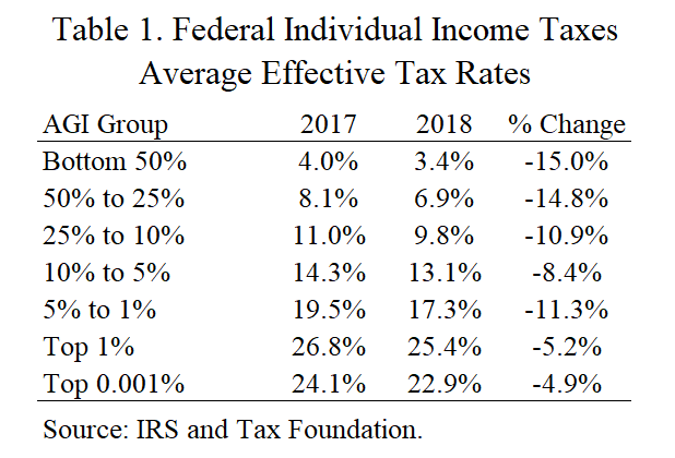 Tax Rates by Income Level