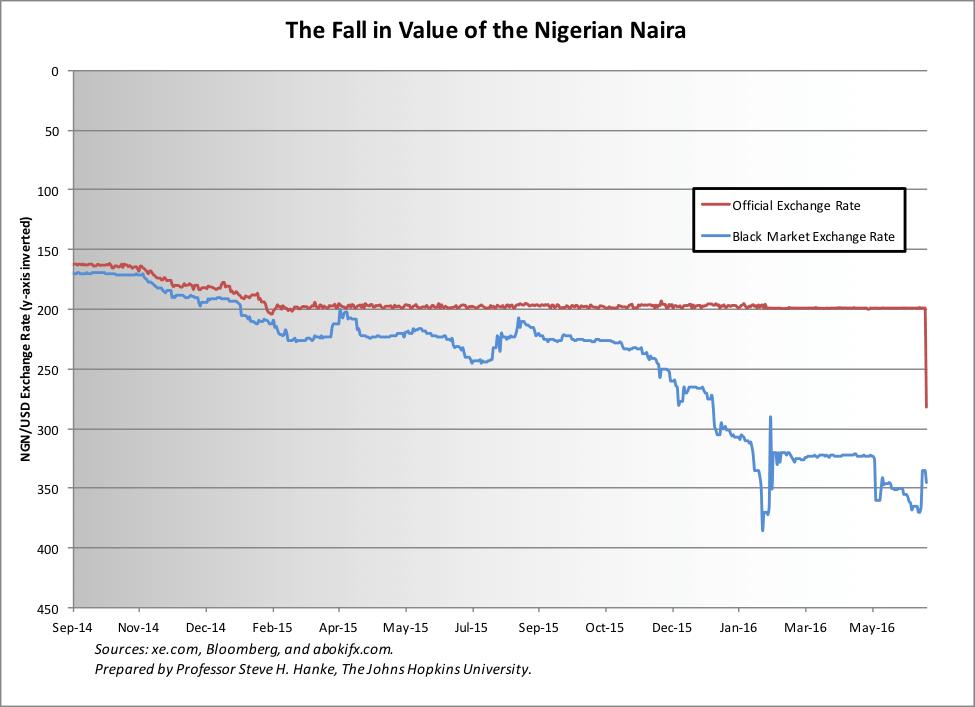 Sinking Naira