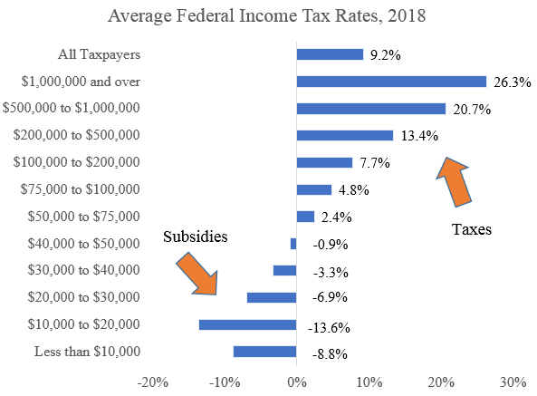 Average Tax Rates By Income Group