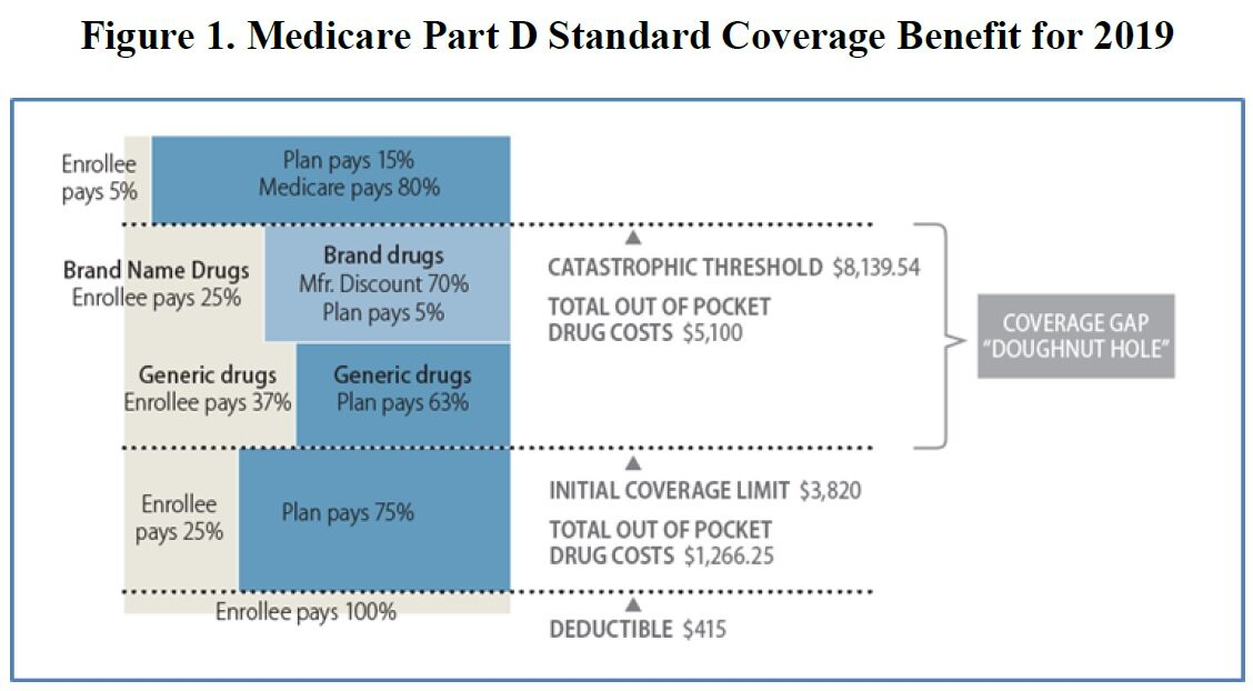 Medicare Part D >> Senate Finance Committee Considers Proposals To Cut Wasteful