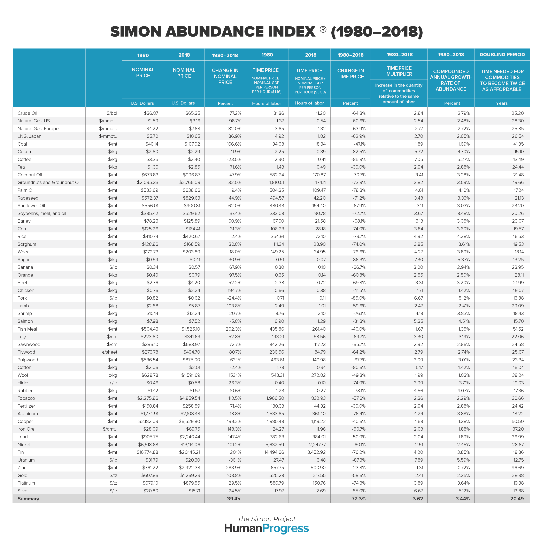 The Simon Abundance Index 2019 Cato