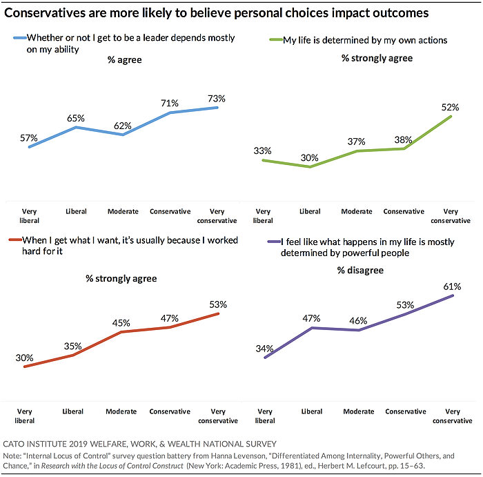 Conservatives are more likely to believe personal choices impact outcomes