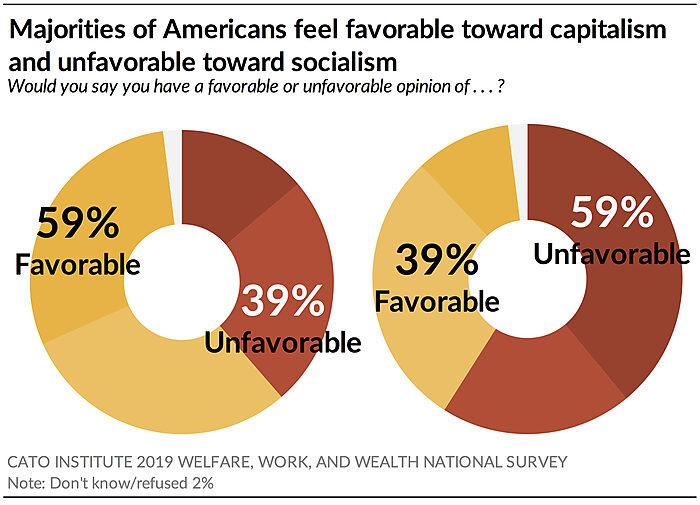 Majorities of Americans feel favorable toward capitalism and unfavorable toward socialism