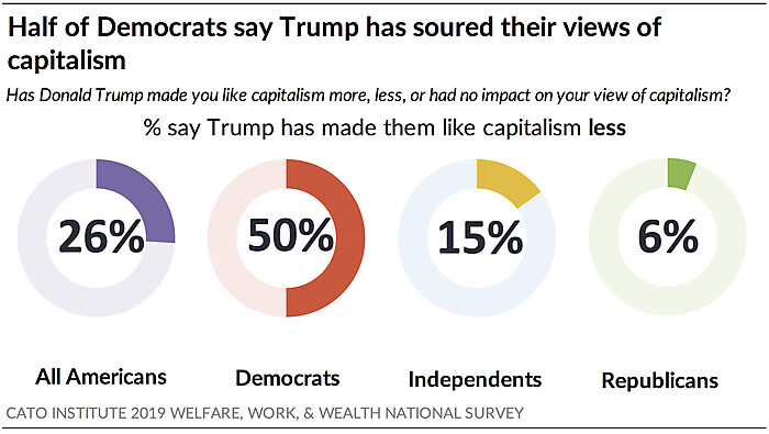 Half of Democrats say Trump has soured their views of capitalism