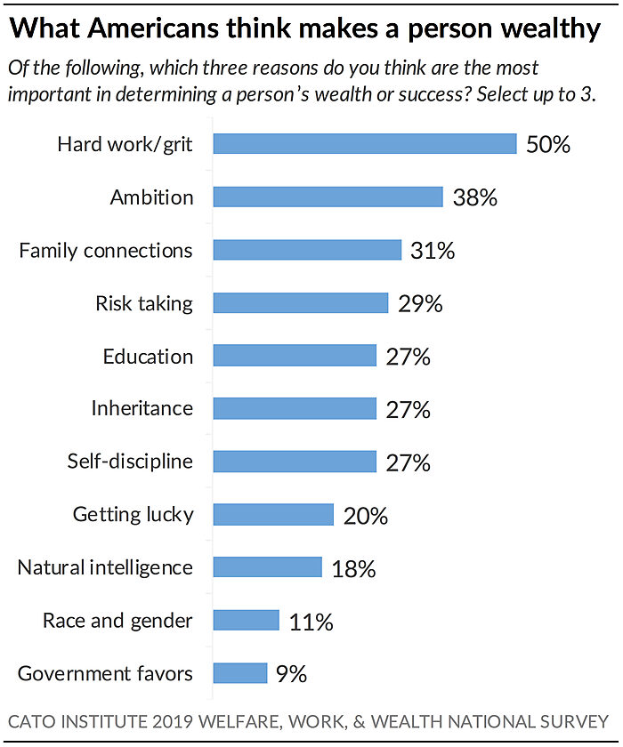 What Americans think makes a person wealthy