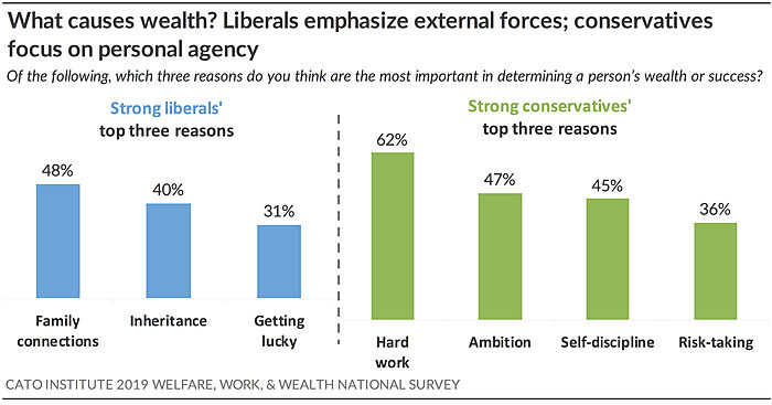 What causes wealth? Liberals emphasize external forces, conservatives focus on personal agency