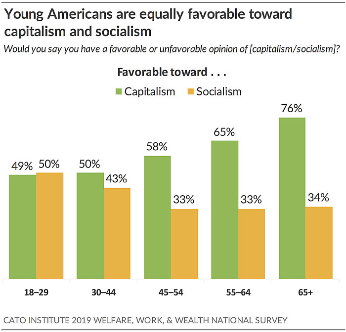 Young Americans are equally favorable toward capitalism and socialism