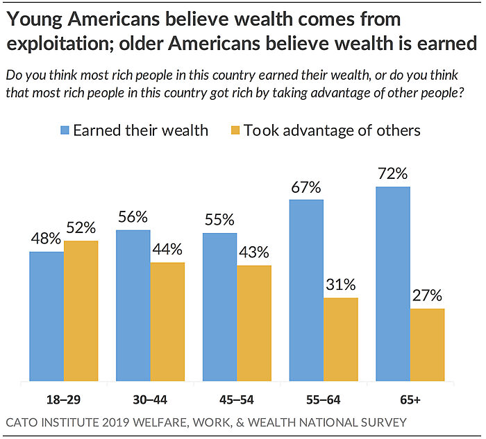 Young Americans believe wealth comes from exploitation