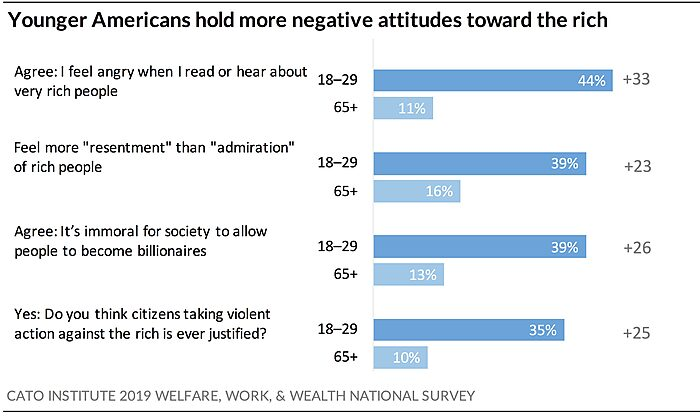 Young Americans hold more negative attitudes toward the rich
