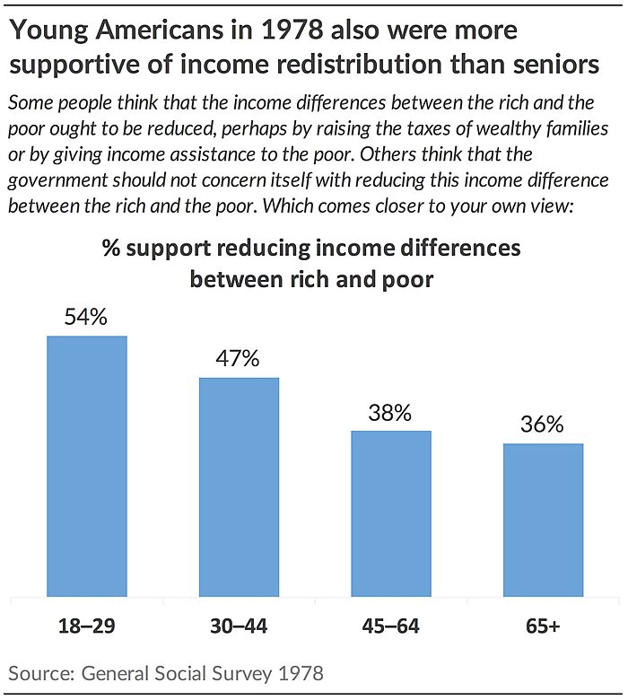 Young Americans in 1978 also were more supportive of income redistribution than seniors